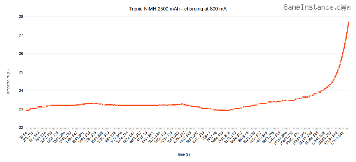 Tronic 2500 mAh cell charging at 800 mA - Temperature vs. Time