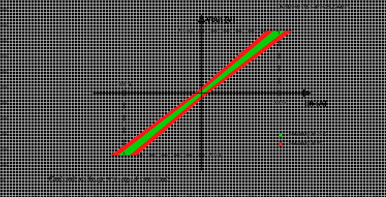 Hall Effect Current Measurement Acs712 Diagram Sensor Output Voltage Vs Input