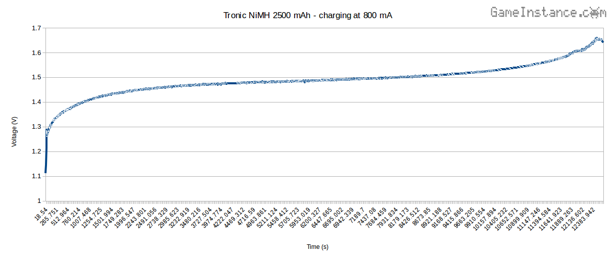 Tronic 2500 mAh cell charging at 800 mA - Voltage vs. Time