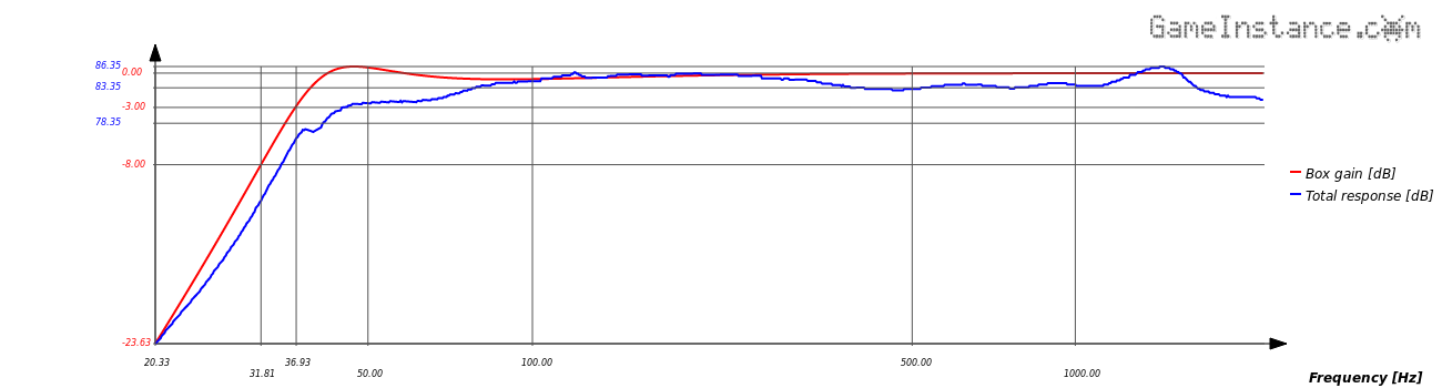 The Classix II model for an estimated Q<sub>l</sub> of 15. Total frequency response of the system.