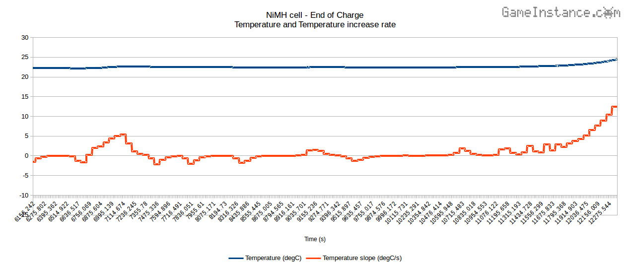 NiMH cell heated by overcharging - Temperature and Temperature increase rate vs. Time